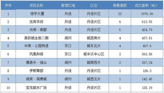 12月21日镇江全市新房共成交152套 市区成交58套
