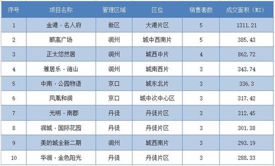 12月20日镇江全市新房共成交142套 市区成交59套