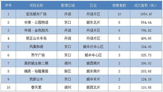 12月28日镇江全市新房共成交273套 市区成交60套