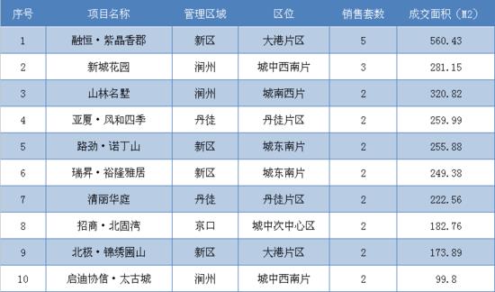9月4日镇江全市新房共成交117套 市区成交32套