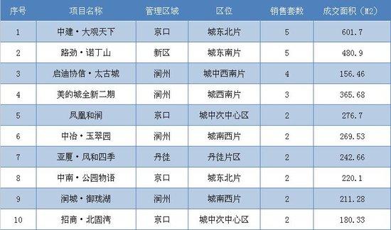 8月21日镇江全市新房共成交131套 市区成交43套