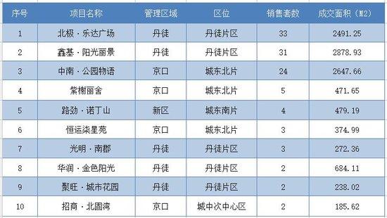 11月13日镇江全市新房共成交221套 市区成交127套