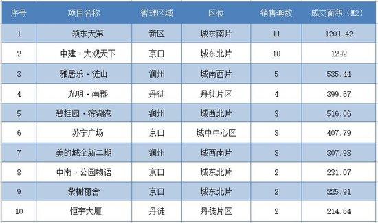 12月4日镇江全市新房共成交155套 市区成交61套