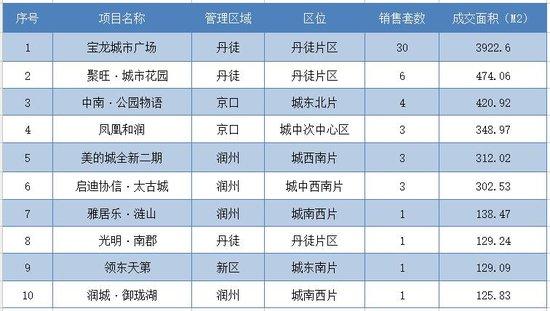 12月24日镇江全市新房共成交90套 市区成交59套