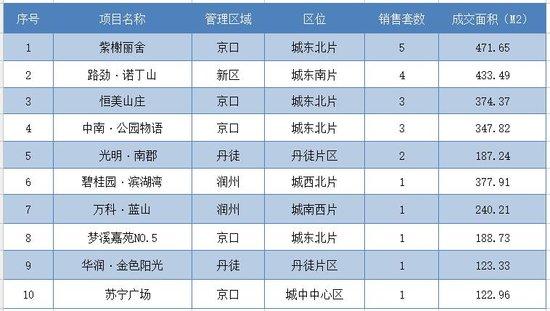 11月12日镇江全市新房共成交53套 市区成交27套