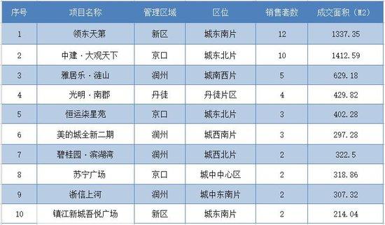 12月5日镇江全市新房共成交152套 市区成交62套