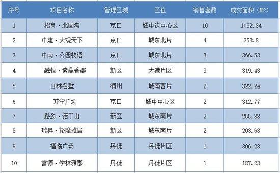 9月10日镇江全市新房共成交70套 市区成交40套