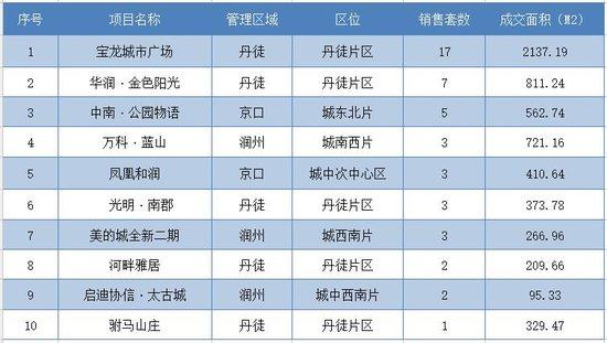 12月27日镇江全市新房共成交230套 市区成交59套