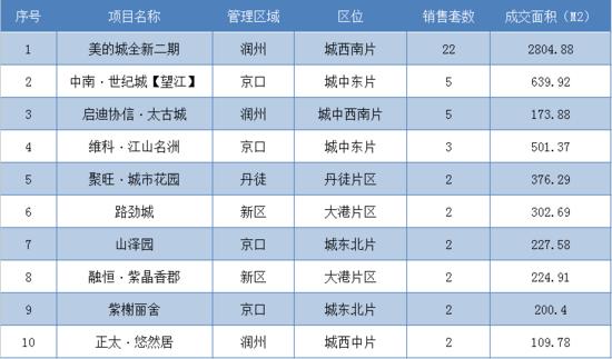 7月23日镇江全市新房共成交91套 市区成交59套