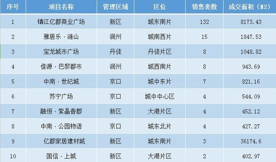 6月18日镇江全市新房共成交257套 市区成交206套