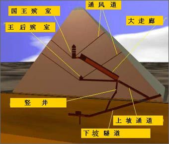 中国帝王陵墓十大谜团_金字塔中的重重谜团