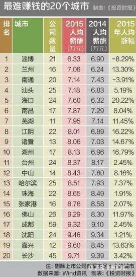 七省会入榜中国最难赚钱20城市 最易赚钱是这里(表)