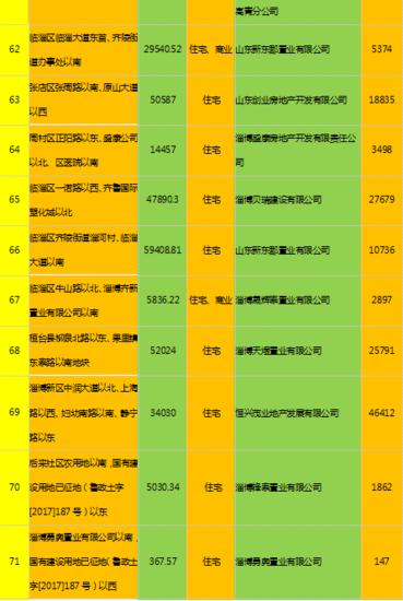 2017淄博楼市记忆土地篇