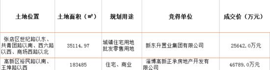 """25642.0万 ! 46789.0万!7月17日淄博土地市场激起""""双重浪""""!"""