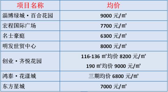 淄博楼市红五月 不是你有钱就能买到房子!