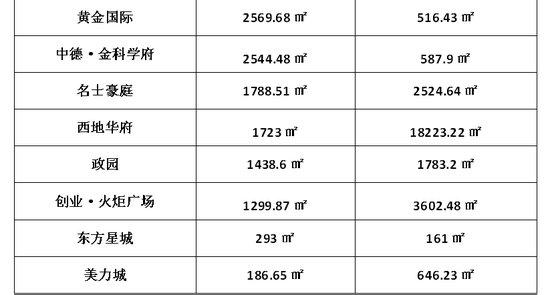 淄博11月样本楼盘网签出炉,你看好的房子又被买走了!