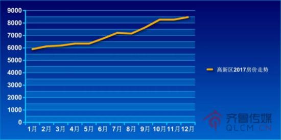 2017淄博楼市年度记忆房价篇——最高的竟一年翻番!