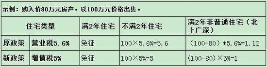 营改增定了! 出售100万房产能少交0.6万