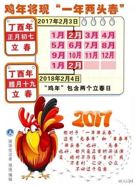 这个鸡年竟然有384天!网友:我的本命年好长