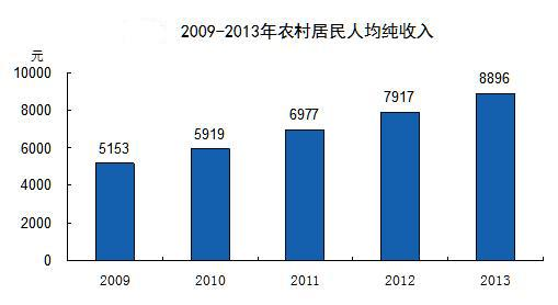 石家庄主城区人均GDP_小城镇经济发展现状的全面剖析