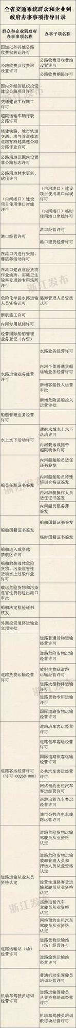 全国两个试点省之一 浙江交通改革红利可期