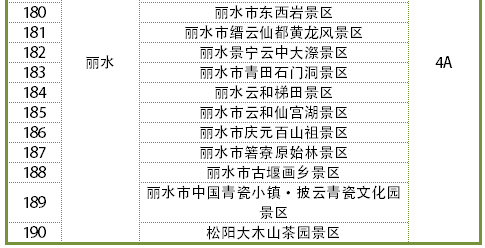 浙江190家示范型放心景区名单出炉!看看都有哪些