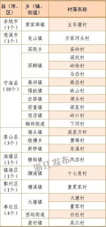 宁波22个村上了省级传统村落名单 有你家乡吗?