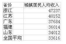 2019山东人均工资排行_山东人均收入排名 2009年