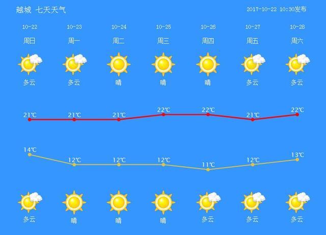 明天起不要春捂秋冻了!下周绍兴天气晴晴晴