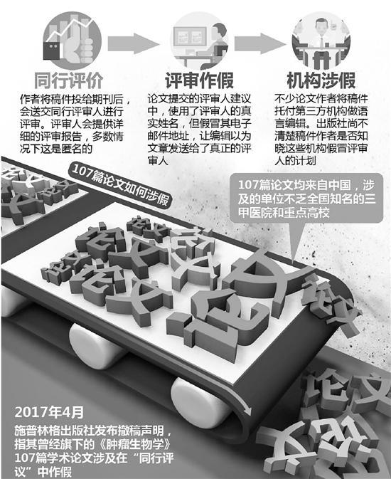 107篇中国造假论文被撤 浙江涉事医院回应