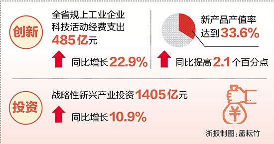 装备制造业成浙江工业经济增长主动力