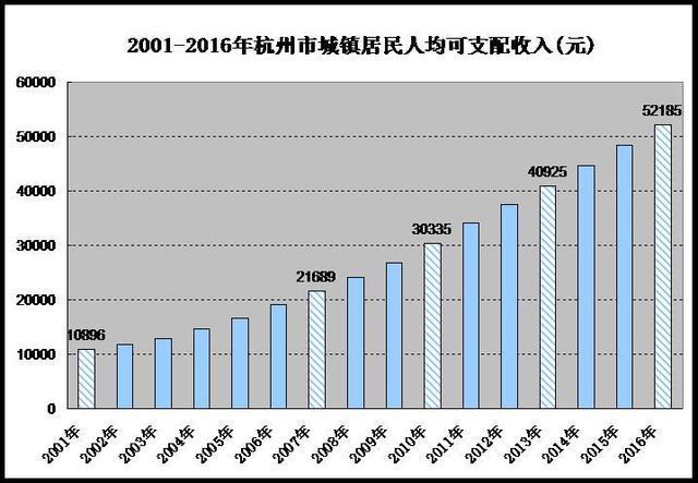 杭州城镇居民人均可支配收入首次突破5万元