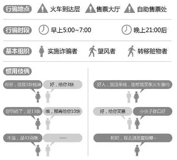 杭州东站又现三元诈骗团 姑娘被搭讪后机智擒贼