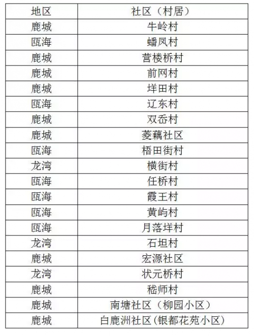 """温州20个最受小偷""""欢迎""""社区出炉 有你熟悉的吗"""