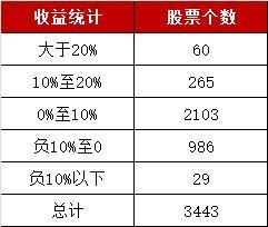 11连阳!沪指创本世纪最长连涨纪录