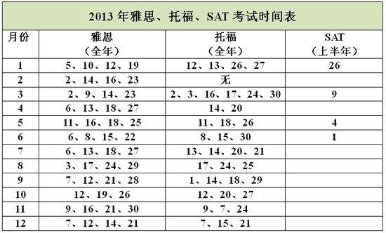 2013年雅思、托福、SAT考试时间表