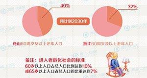 【新闻课34】浙江二胎政策何时出炉?