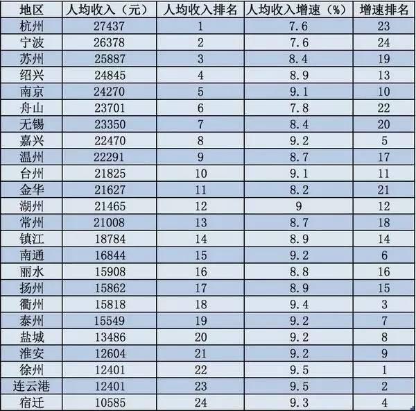 江浙24城上半年GDP大比拼 绍兴实力不容小视