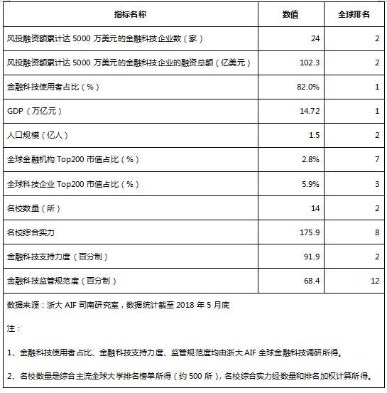 上海杭州副核伸领 长叁角圆成球金融科技中心