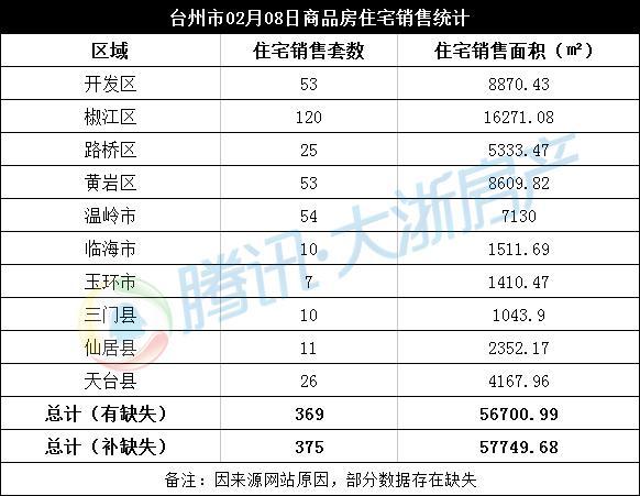 2月08日台州楼市日报:椒江120套成交居首
