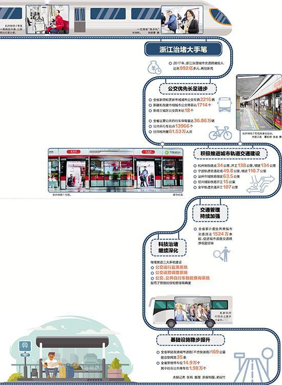 到2021年底杭州要建成10条地铁2条城际铁路