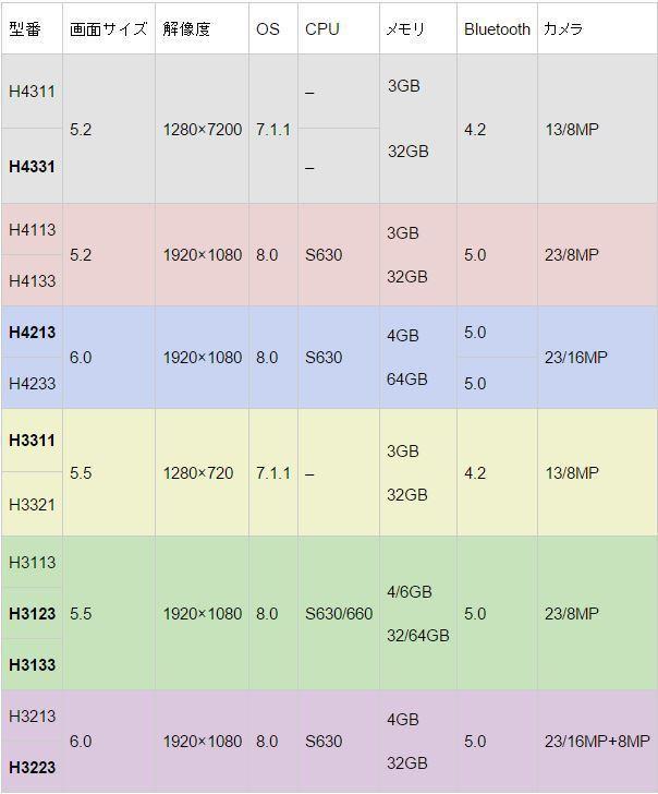 索尼六款新机规格全面曝光 首配前置双摄很亮眼