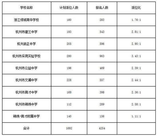 杭州总结物理摇号结果答题民办比明显低于去派位初中简初中公布图片