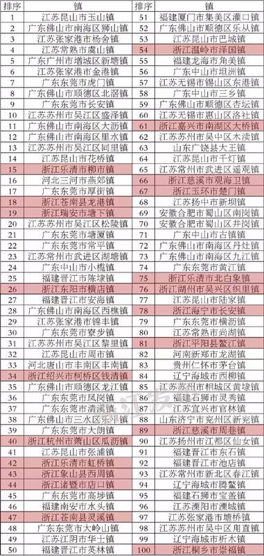 2017全国百强县市出炉 浙江占14席 有你家乡吗?