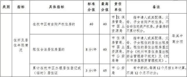 杭州市居住证积分管理政策征求意见