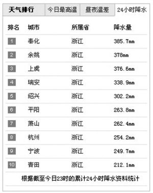 菲特24小时降雨246.4毫米 创杭城单日降水纪录