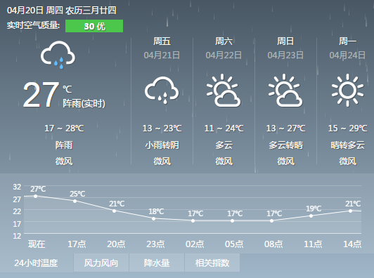 丽水本周天气晴好 但气温有所下降