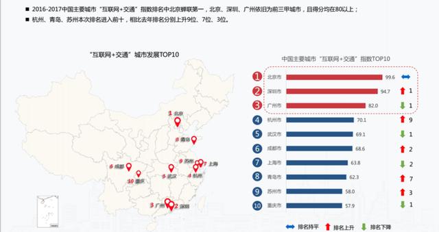 杭州人公交+步行导航人均频次全国第一
