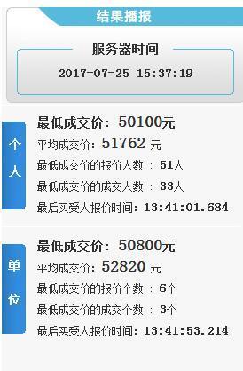 杭州7月小客车总量调控竞价结果出炉 突破5万