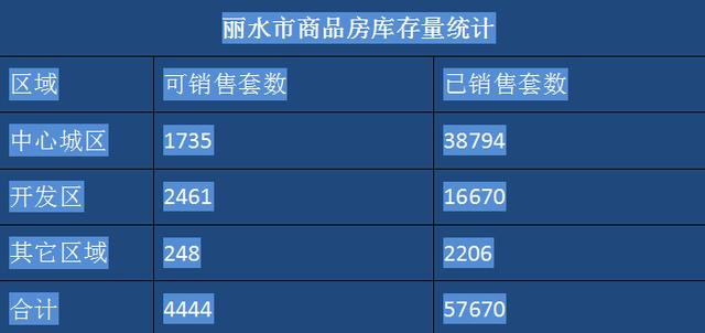 丽水楼市1月成交数据:共计成交436套
